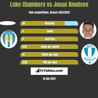 Luke Chambers vs Jonas Knudsen h2h player stats