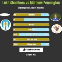 Luke Chambers vs Matthew Pennington h2h player stats
