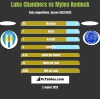 Luke Chambers vs Myles Kenlock h2h player stats