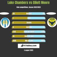 Luke Chambers vs Elliott Moore h2h player stats