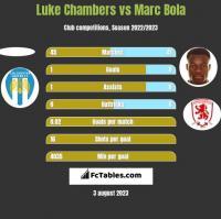 Luke Chambers vs Marc Bola h2h player stats