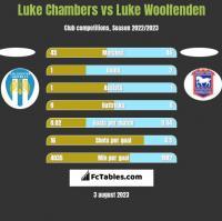 Luke Chambers vs Luke Woolfenden h2h player stats