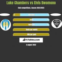 Luke Chambers vs Elvis Bwomono h2h player stats