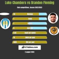 Luke Chambers vs Brandon Fleming h2h player stats