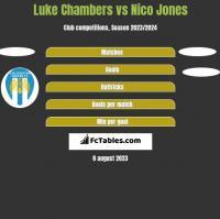 Luke Chambers vs Nico Jones h2h player stats