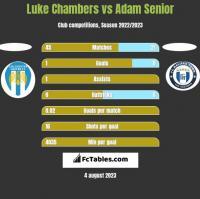 Luke Chambers vs Adam Senior h2h player stats
