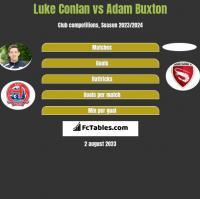 Luke Conlan vs Adam Buxton h2h player stats