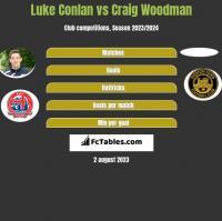 Luke Conlan vs Craig Woodman h2h player stats