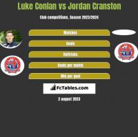 Luke Conlan vs Jordan Cranston h2h player stats