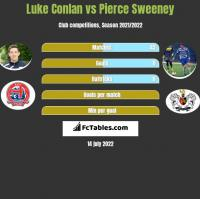 Luke Conlan vs Pierce Sweeney h2h player stats