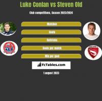 Luke Conlan vs Steven Old h2h player stats