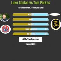 Luke Conlan vs Tom Parkes h2h player stats