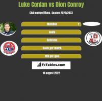 Luke Conlan vs Dion Conroy h2h player stats