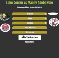 Luke Conlan vs Manny Adebowale h2h player stats