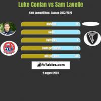 Luke Conlan vs Sam Lavelle h2h player stats