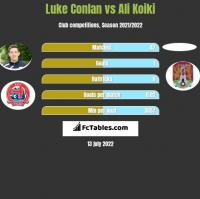 Luke Conlan vs Ali Koiki h2h player stats