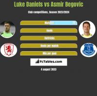 Luke Daniels vs Asmir Begovic h2h player stats