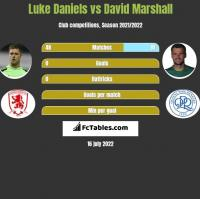 Luke Daniels vs David Marshall h2h player stats