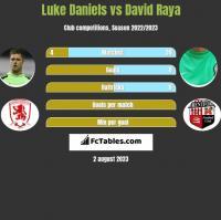 Luke Daniels vs David Raya h2h player stats