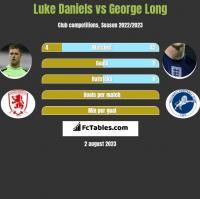 Luke Daniels vs George Long h2h player stats