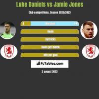Luke Daniels vs Jamie Jones h2h player stats