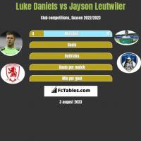 Luke Daniels vs Jayson Leutwiler h2h player stats