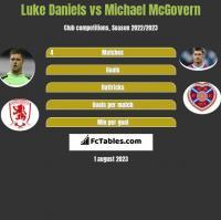 Luke Daniels vs Michael McGovern h2h player stats