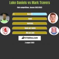 Luke Daniels vs Mark Travers h2h player stats