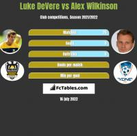 Luke DeVere vs Alex Wilkinson h2h player stats