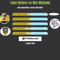 Luke DeVere vs Ben Warland h2h player stats
