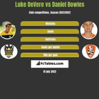 Luke DeVere vs Daniel Bowles h2h player stats