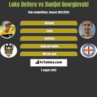 Luke DeVere vs Danijel Georgievski h2h player stats