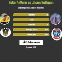 Luke DeVere vs Jason Hoffman h2h player stats