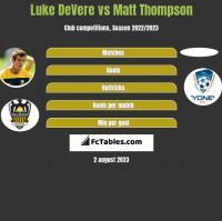 Luke DeVere vs Matt Thompson h2h player stats