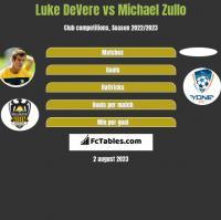 Luke DeVere vs Michael Zullo h2h player stats