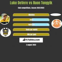 Luke DeVere vs Ruon Tongyik h2h player stats
