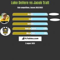 Luke DeVere vs Jacob Tratt h2h player stats