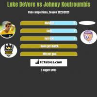 Luke DeVere vs Johnny Koutroumbis h2h player stats