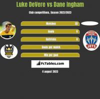 Luke DeVere vs Dane Ingham h2h player stats