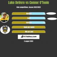 Luke DeVere vs Connor O'Toole h2h player stats