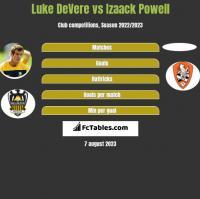 Luke DeVere vs Izaack Powell h2h player stats