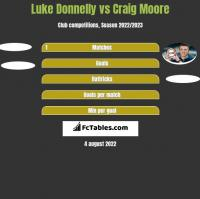 Luke Donnelly vs Craig Moore h2h player stats