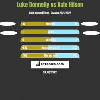 Luke Donnelly vs Dale Hilson h2h player stats