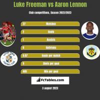 Luke Freeman vs Aaron Lennon h2h player stats