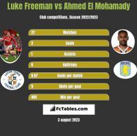 Luke Freeman vs Ahmed El Mohamady h2h player stats
