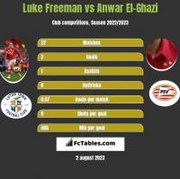 Luke Freeman vs Anwar El-Ghazi h2h player stats
