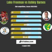 Luke Freeman vs Ashley Barnes h2h player stats
