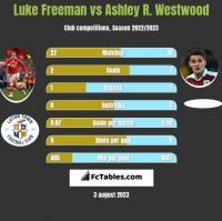 Luke Freeman vs Ashley R. Westwood h2h player stats