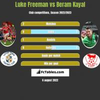 Luke Freeman vs Beram Kayal h2h player stats