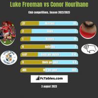 Luke Freeman vs Conor Hourihane h2h player stats